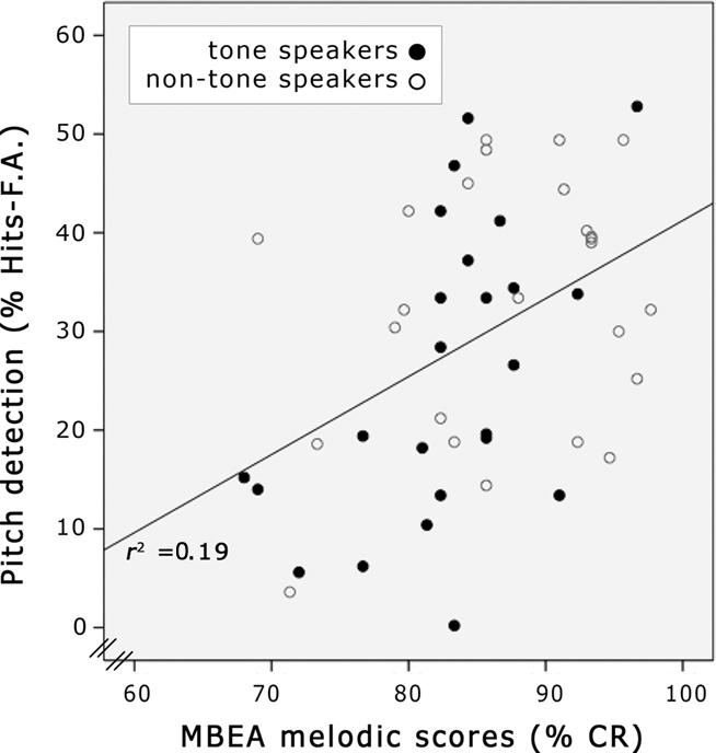 Language fluency levels resume