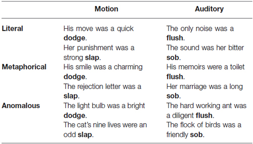 The study of motion is