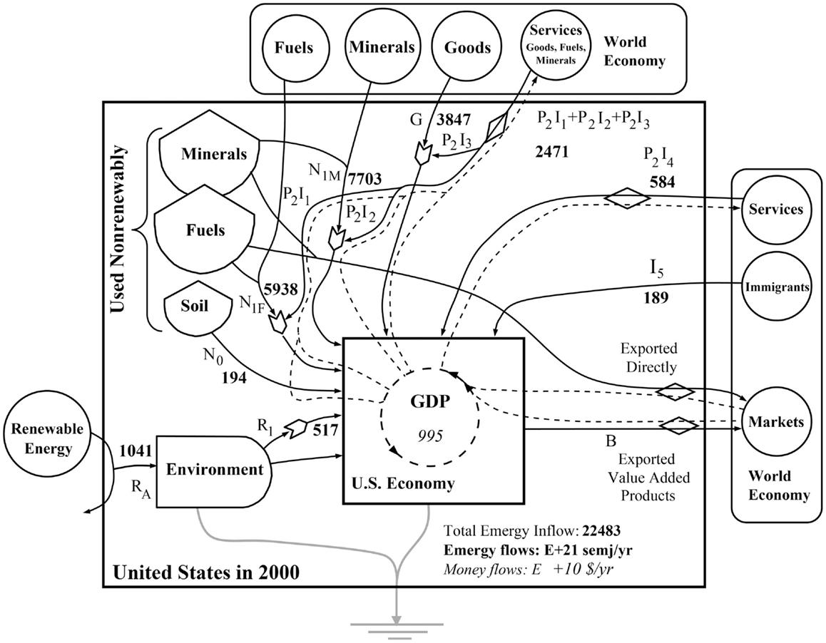 Frontiers   Relationships among the Energy, Emergy, and Money ...