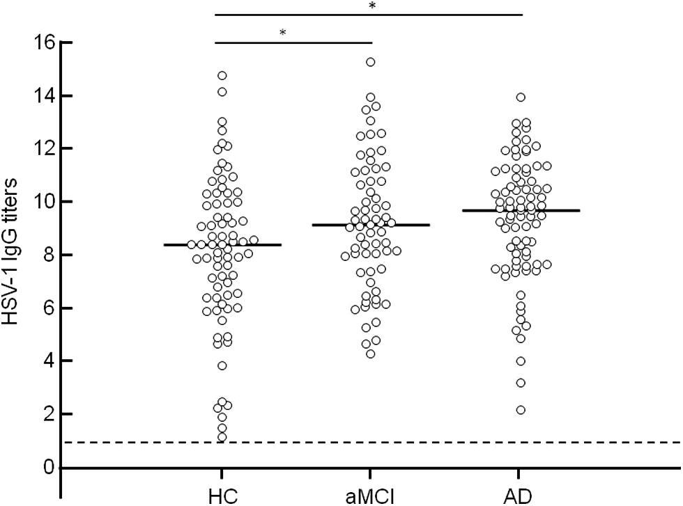 Hsv 2 igm ab to herpes simplex virus 2 by eia