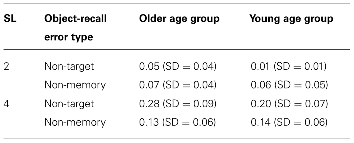 Does age affect short term memory
