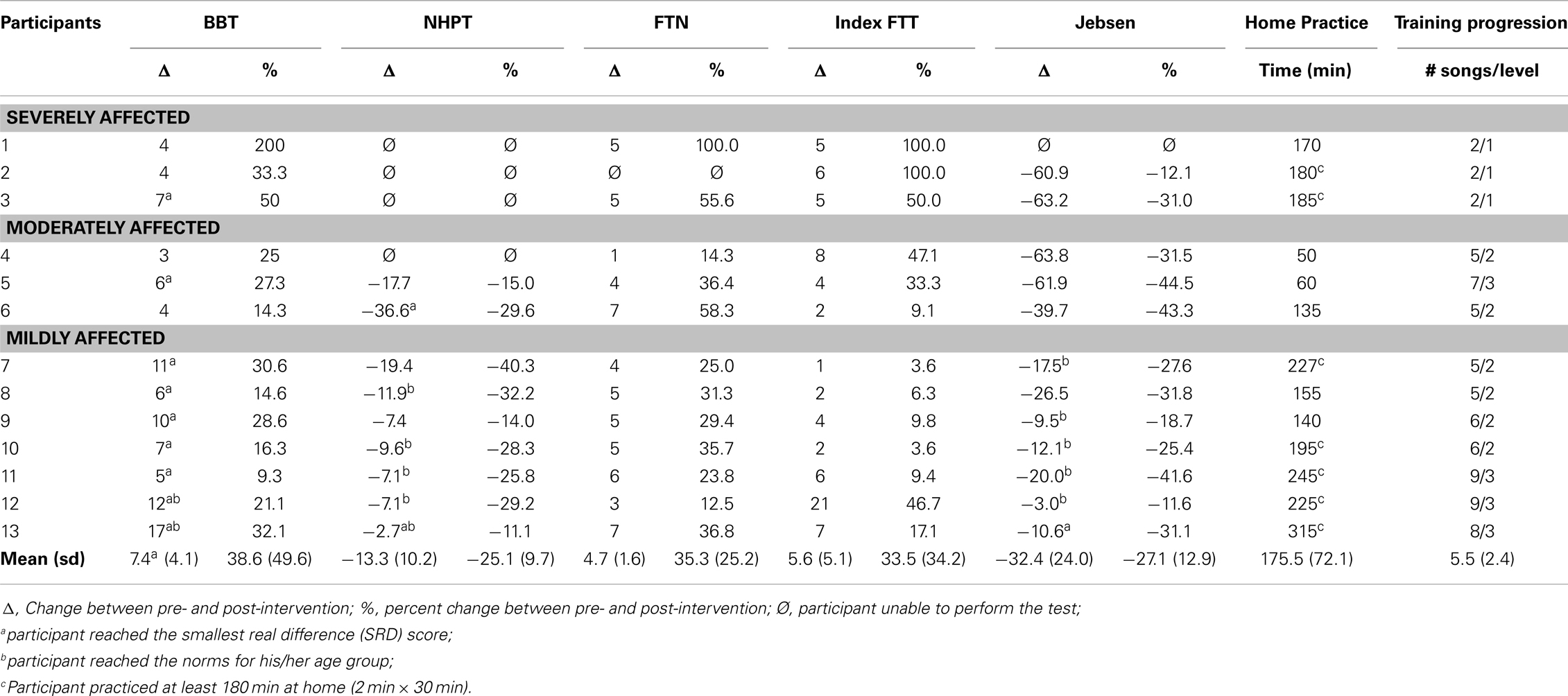 Table 3 . Changes on motor function tests post- vs. pre-intervention .