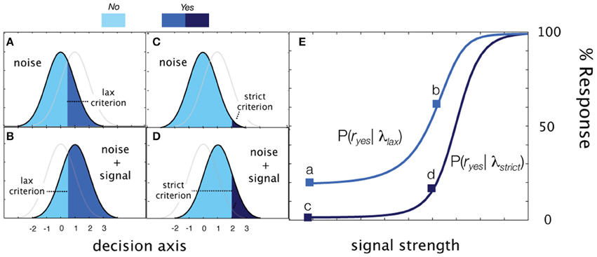 an analysis of signal detection theory as embodied in a psychophysics experiment Thresholds & signal detection theory psychophysics is the study of relationships between the physical bottom-up processing is analysis that begins with the sensory receptors and works up to the brain's integration of the stroop effect was one experiment that dealt with.