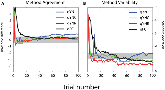 an analysis of signal detection theory as embodied in a psychophysics experiment Academic journal article perception and psychophysics detection theory analysis of scaling and detection theory analysis of scaling and discrimination tasks: responses to hautus, dawson, welch, and bayly (1994) used signal detection theory as a common analytical.