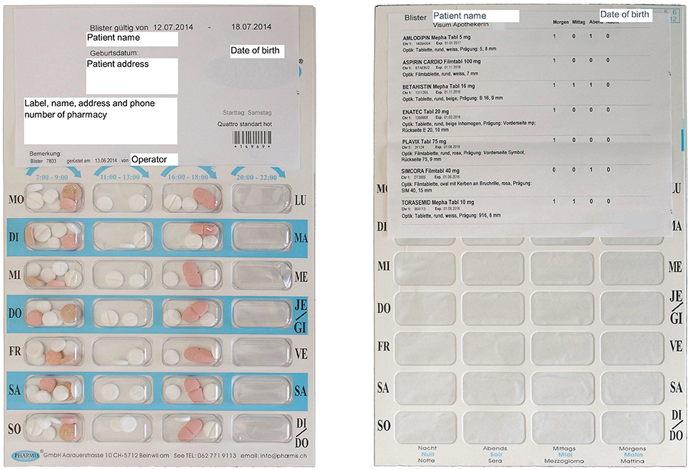Frontiers Multidrug Punch Cards In Primary Care A Mixed