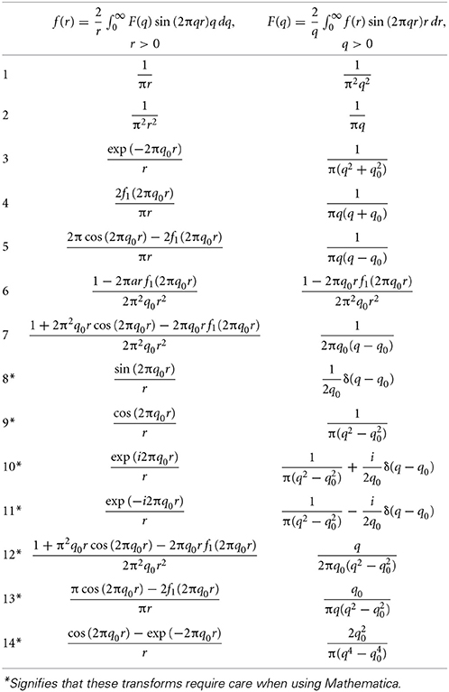 Table of fourier series common functions pictures to pin - Fourier series transform table ...
