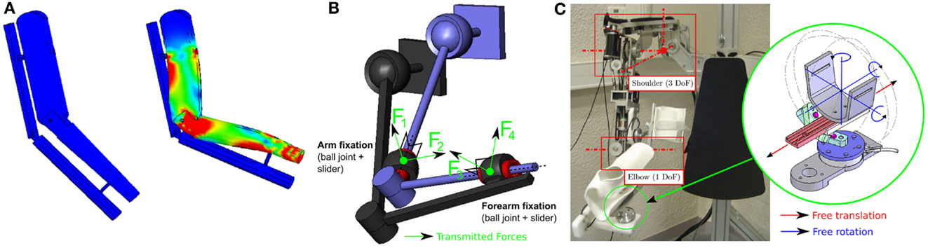 Frontiers Robotic Exoskeletons A Perspective For The