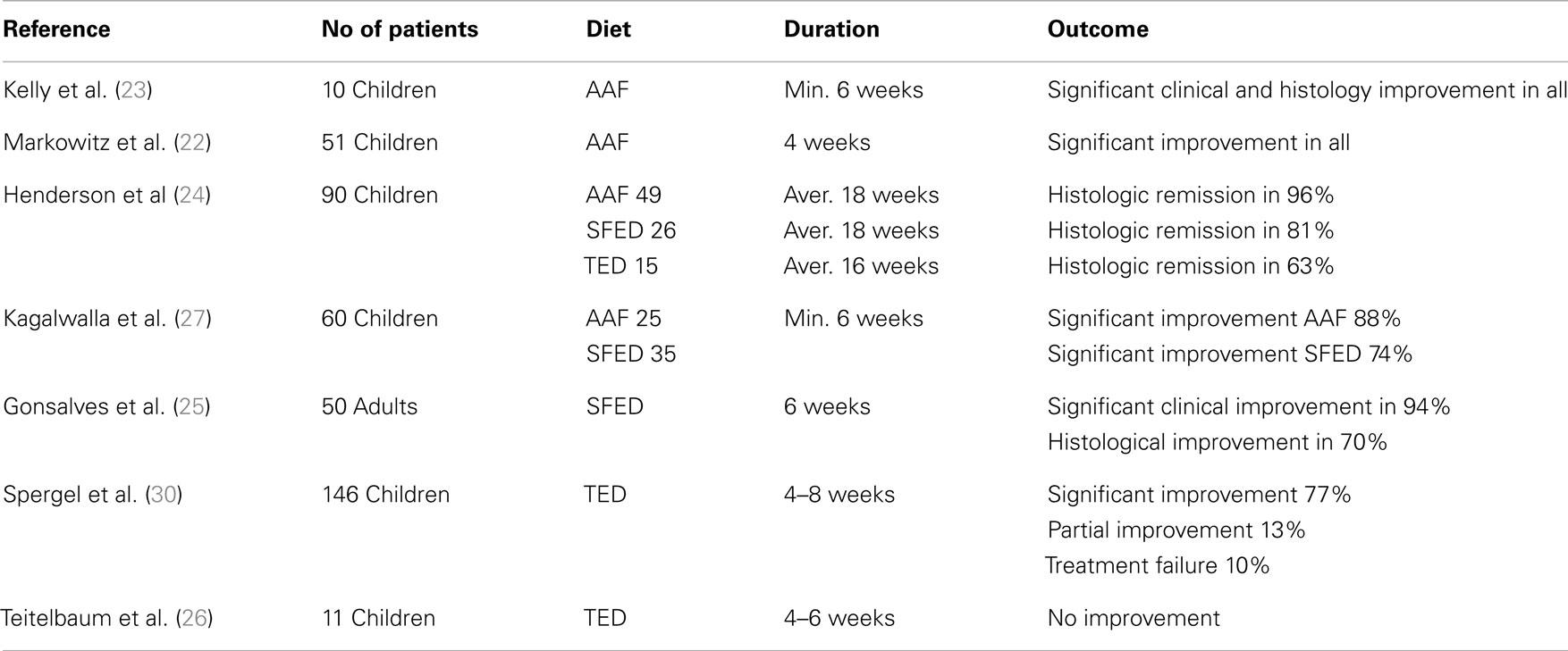 Eosinophilic Esophagitis Diet