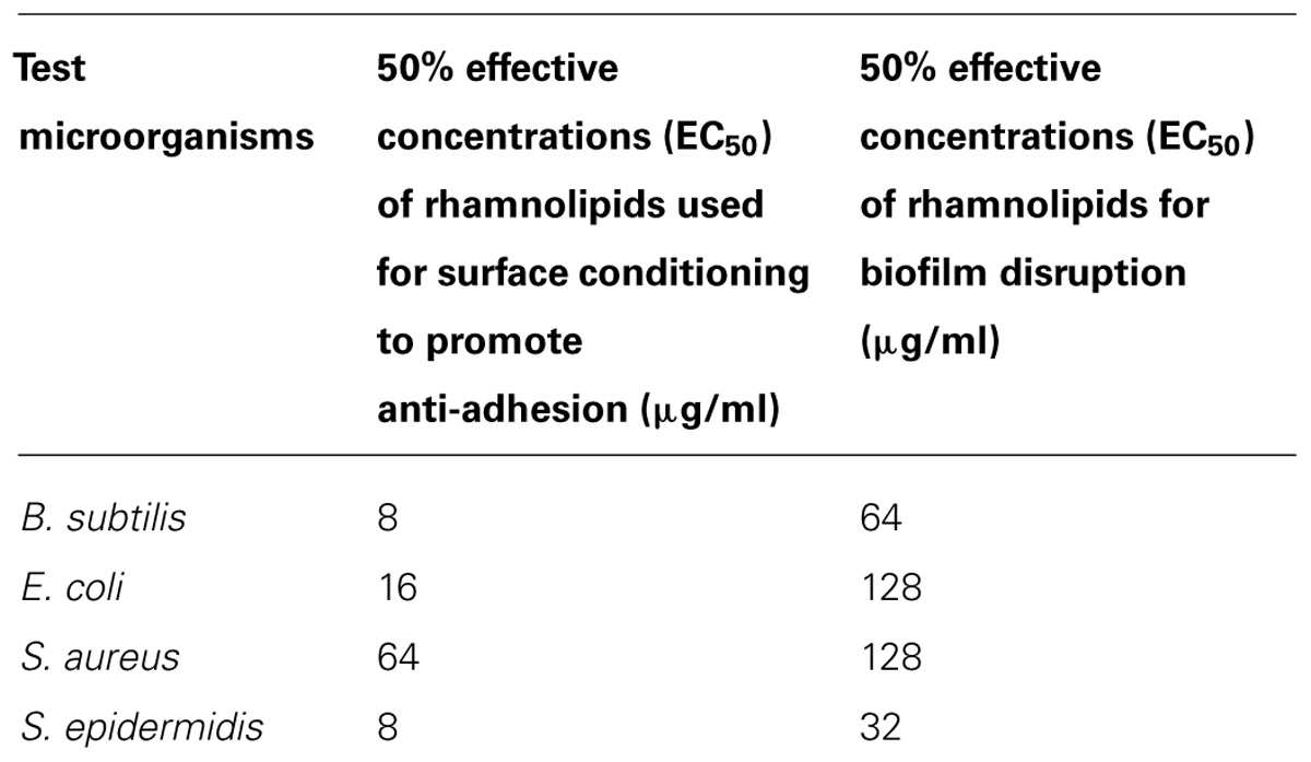 antibacterial activity of biosurfactant Gomaa ez (2013) antimicrobial activity of a biosurfactant produced by bacillus licheniformis strain m104 grown on whey braz arch biol technol 56: 259-268 44 song b, rong y-j, zhao m-x, et al (2013) antifungal activity of the.