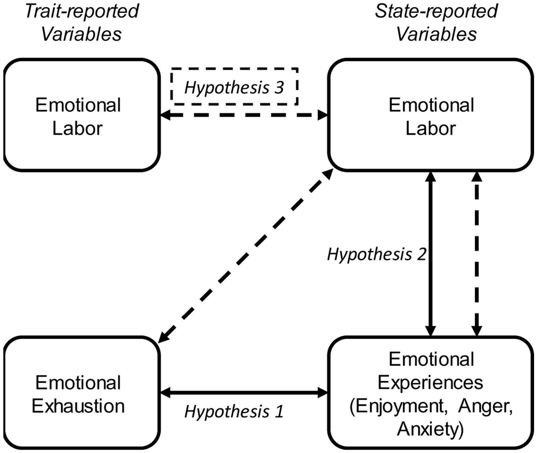 emotional labor and emotional exhaustion Emotional labor and emotional exhaustion h4: emotional intelligence will moderate the relationship between deep acting strategy of emotional labor and emotional.