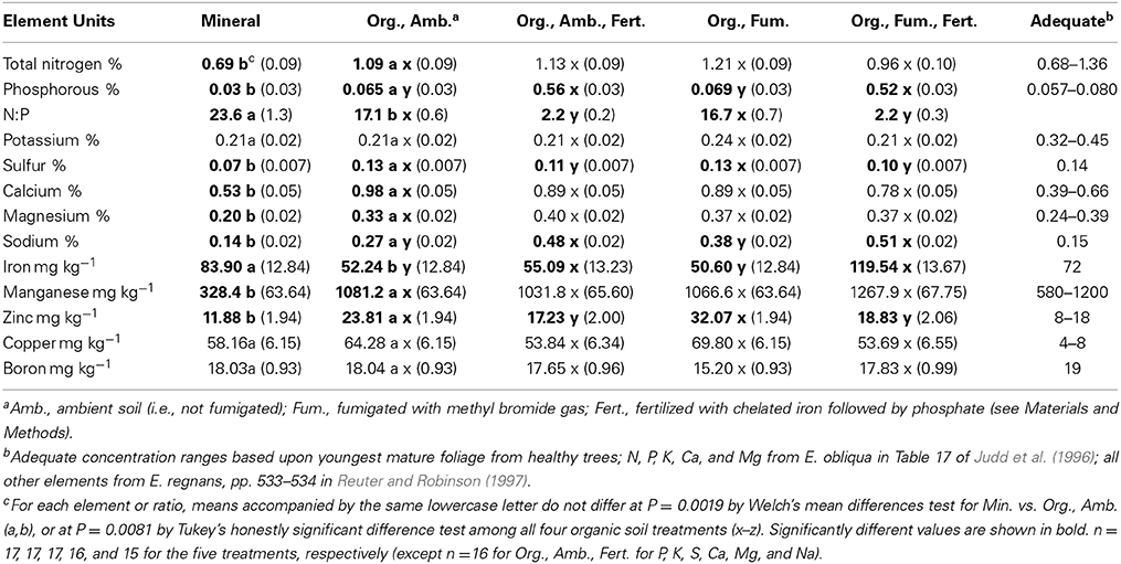 Frontiers eucalyptus obliqua seedling growth in organic for Mineral soil vs organic soil