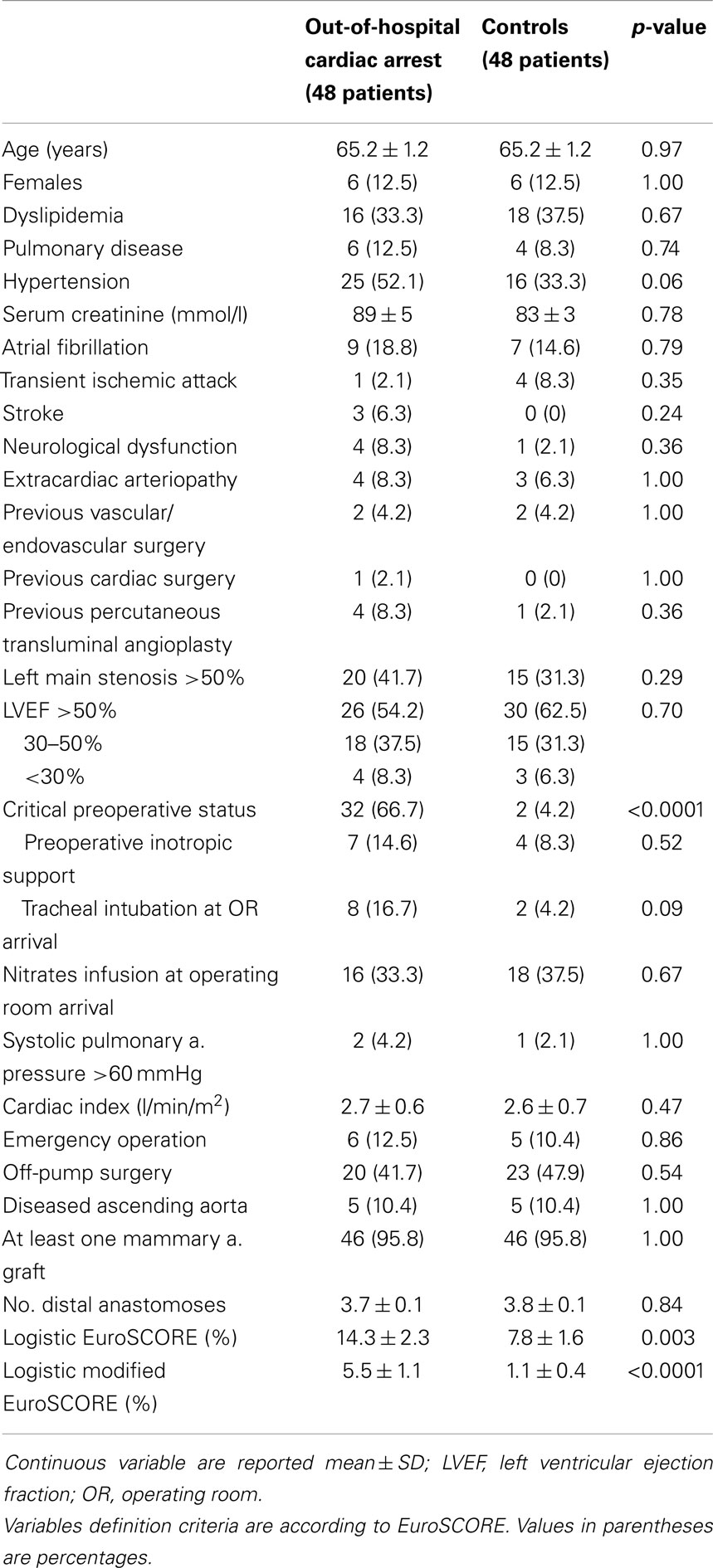 out of hospital cardiac arrest In 2015, any-mention sudden cardiac arrest mortality in the us was 366,807 cpr, especially if administered immediately after cardiac arrest, can double or triple a person's chance of survival about 90 percent of people who experience an out-of-hospital cardiac arrest die.
