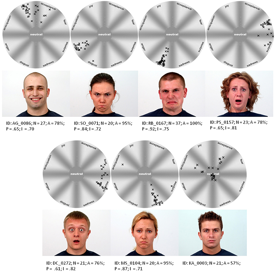 an analysis of asymmetry in facial emotional expression 79 borod j, koff e, yecker s, et al: facial asymmetry during emotional expression: gender,  facial asymmetry in emotional expression: a meta-analysis of research.