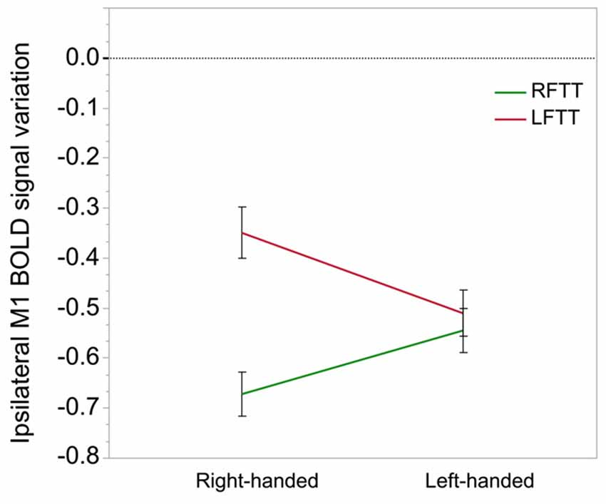 relationship between handedness and hemispheric dominance From twin studies, rife (1940) had earlier concluded that handedness is a multifactorial trait annett (1964) postulated that right-handedness is an incomplete dominant, or intermediate, ie, that dominant homozygotes are always right-handed with 'speech highly developed in the left hemisphere.