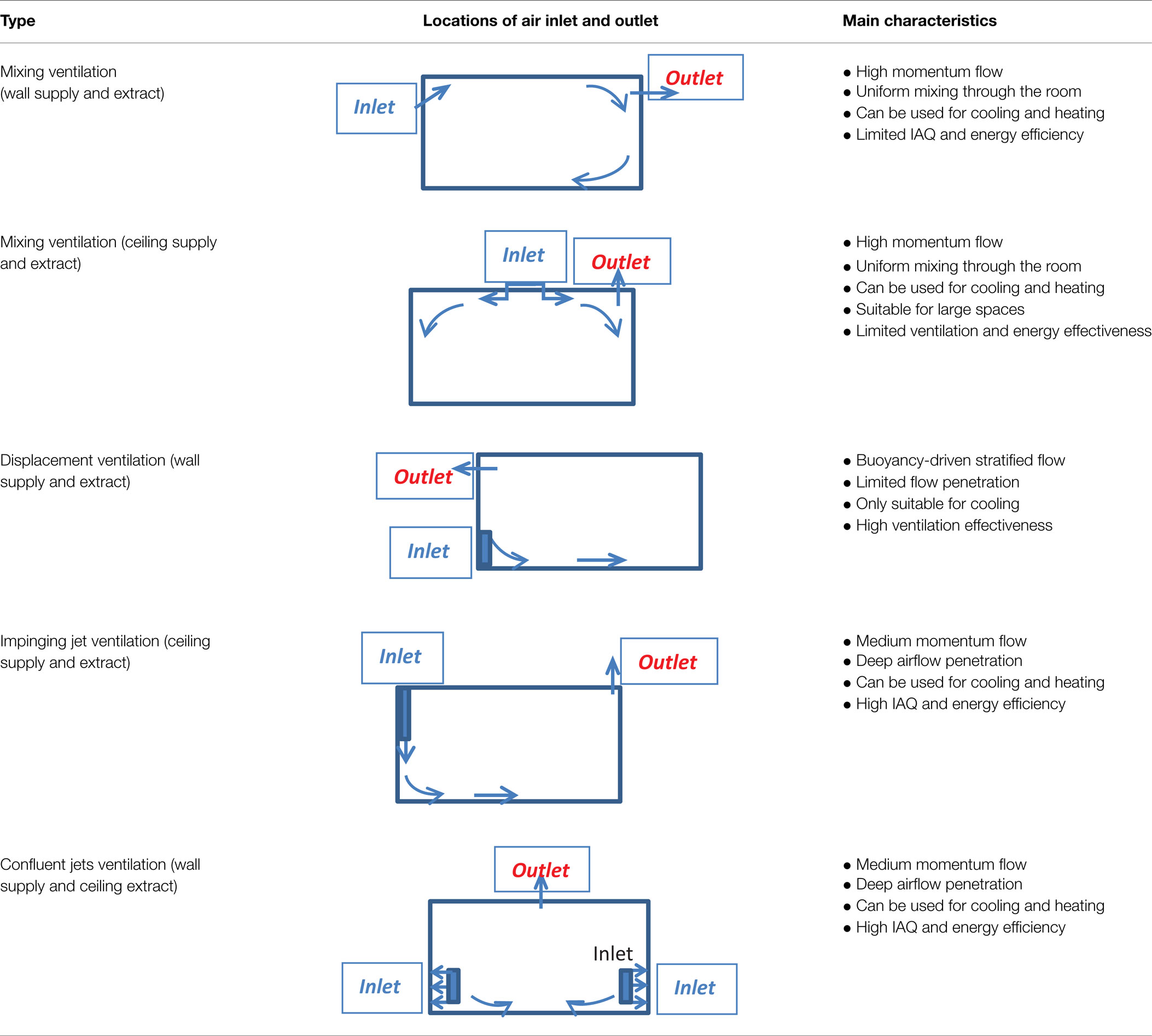 Frontiers ventilation and air distribution systems in for Room ventilation design