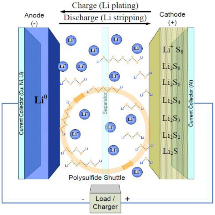Lithium Ion Cell >> Frontiers | Developments of Electrolyte Systems for Lithium–Sulfur Batteries: A Review | Energy ...