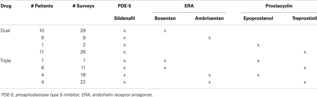 Sildenafil For Pulmonary Hypertension Side Effects