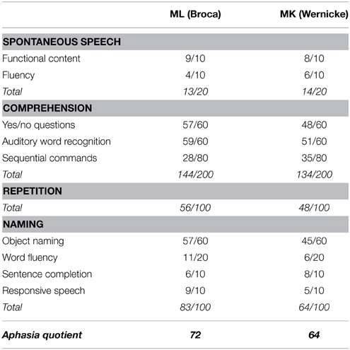 Frontiers | Audiovisual integration of speech in a patient with ...