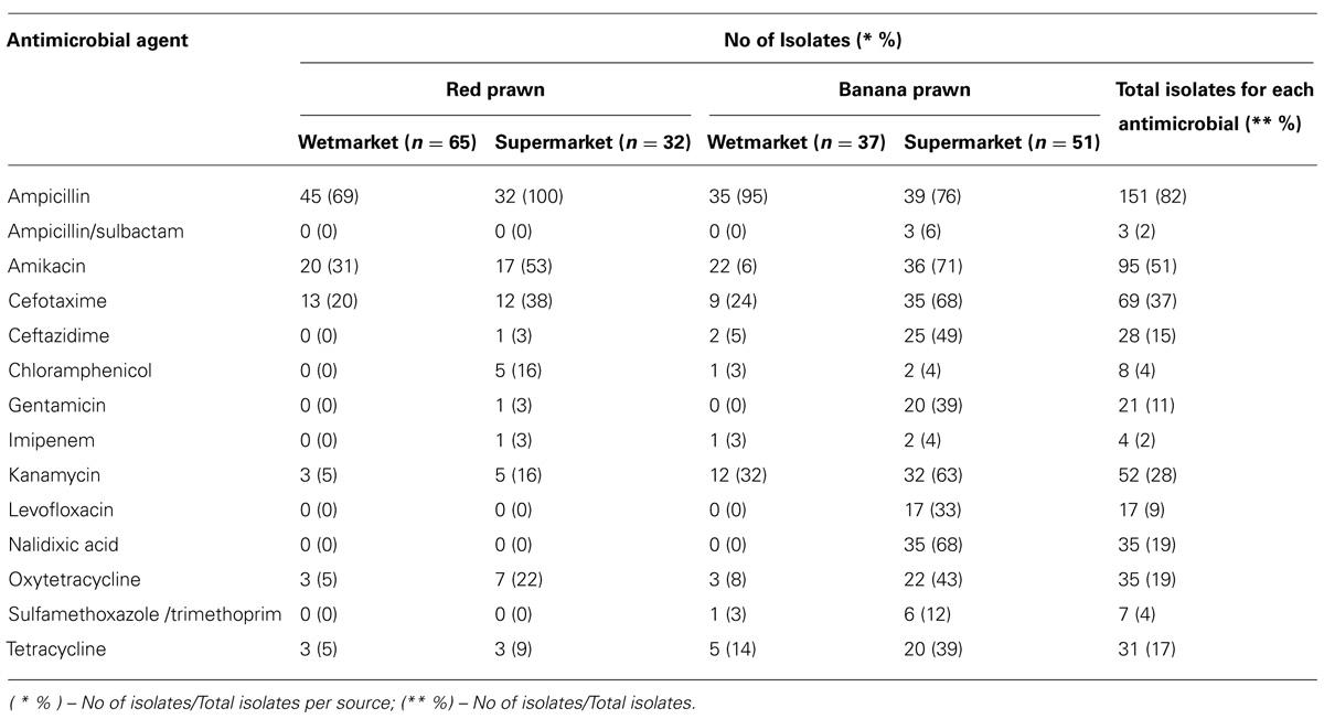 M Antibiotic Frontiers | Prevalence...