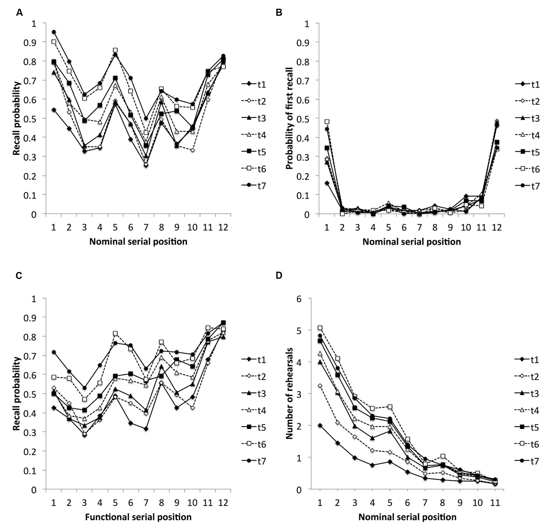 an analysis of serial position curve A second analysis examining only the proportion of trials starting with one of the last four words for each of the six conditions produced essentially complementary effects, and so it is not reported here the effect of the first recall on the resultant serial position curves we then examined the effect of the first word recalled on.