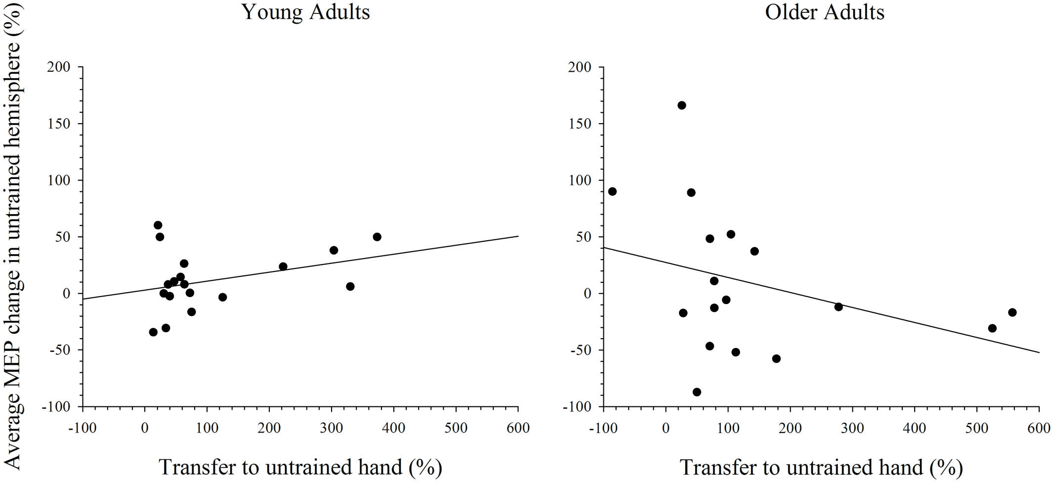relationship between handedness and hemispheric dominance Convergent models of handedness and brain lateralization  recent research  examining motor control differences between the dominant and  se for  direction error, measured as the difference in the direction of displaced and  baseline.