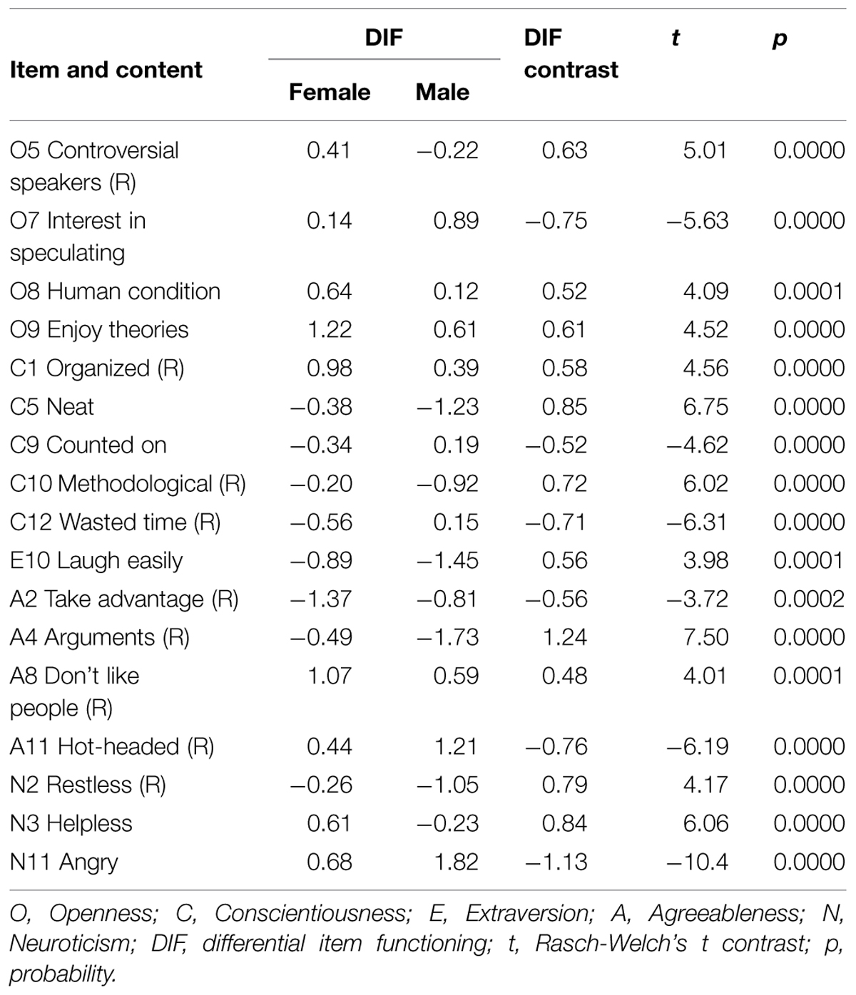 Validity Of Personality Measurement In Adults
