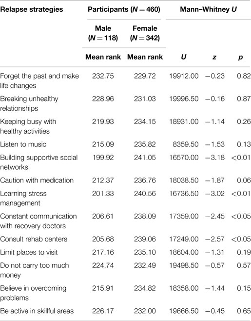 journal articles on gender differences in education