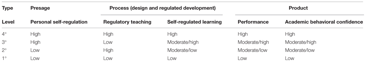 self regulation essay Self-regulation and its definition there are many definitions of the concept of self-regulation because of its multi-faceted structure involving behavioral, cognitive, emotional and motivational processes, researchers have had different views on components and definitions of self-regulation.
