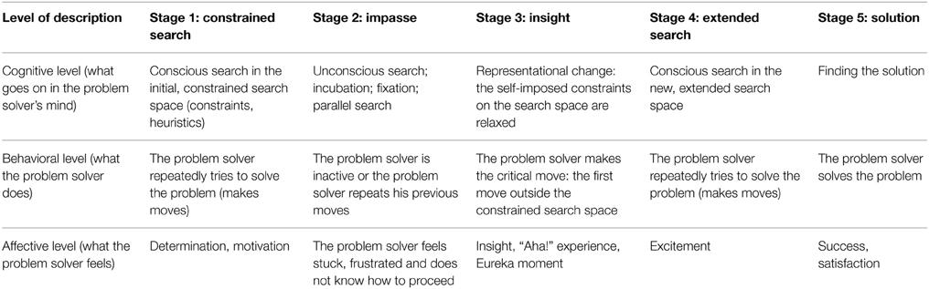 Methods of problem solving in psychology