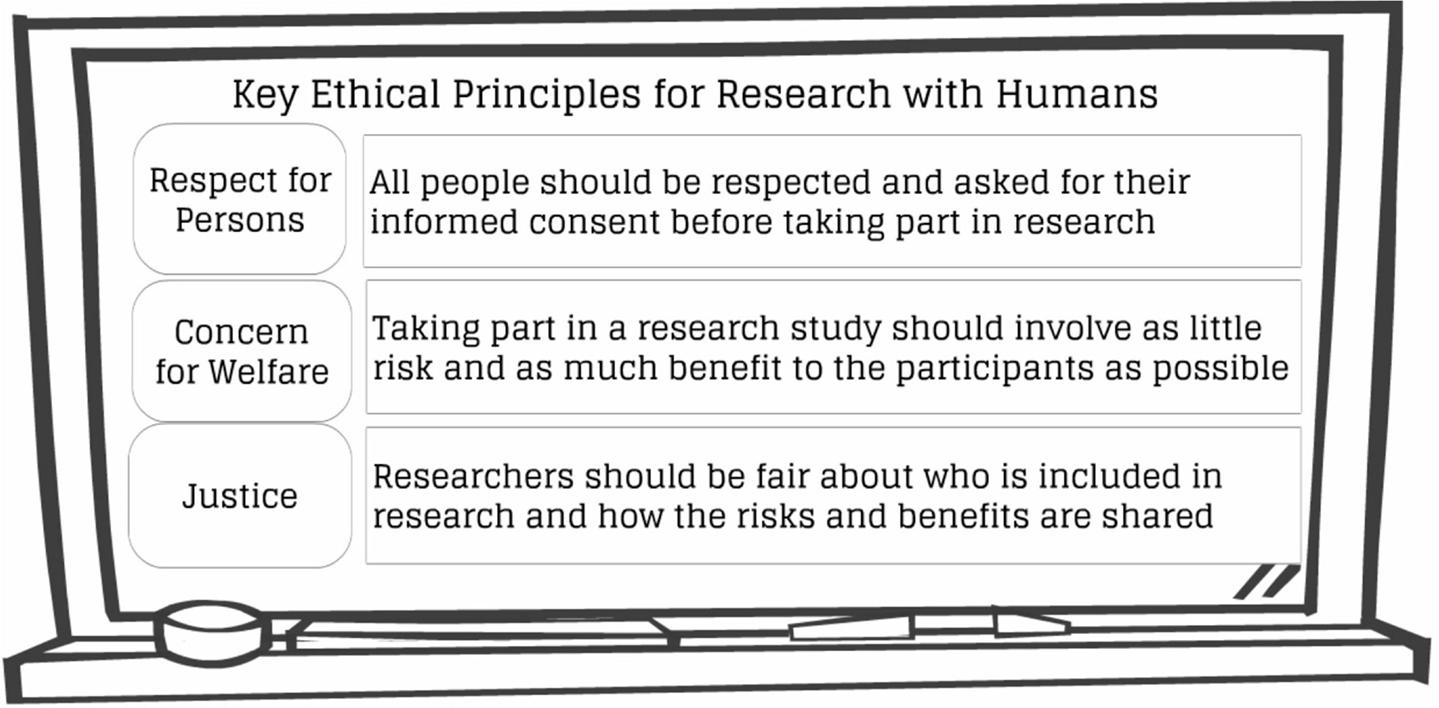 five ethical principles research human participants Fund and commission research) and research participants the following principles give practical expression to the values underscored in the acfid code of conduct and four core values underpinning ethical research and evaluation: 8 respect for human beings beneficence research merit and integrity justice.