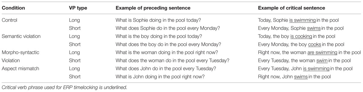 Frontiers Right Now Sophie Swims In The Pool Brain Potentials Of Grammatical Aspect
