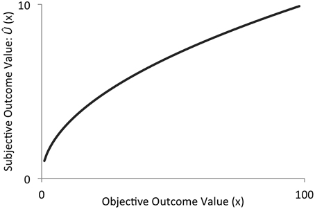 wiki predicted outcome value theory