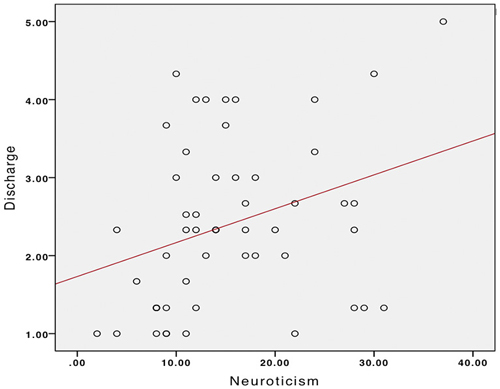 the associations between anxiety and psychological Associations of physical activity with anxiety and longitudinal associations between different of anxiety disorders in 2010 psychological.