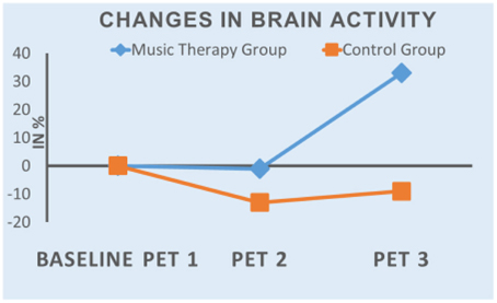 an analysis of the effects of music therapy Music and autism research support the benefits of music as a processing strength and the positive effects music therapy has an analysis of music therapy program.