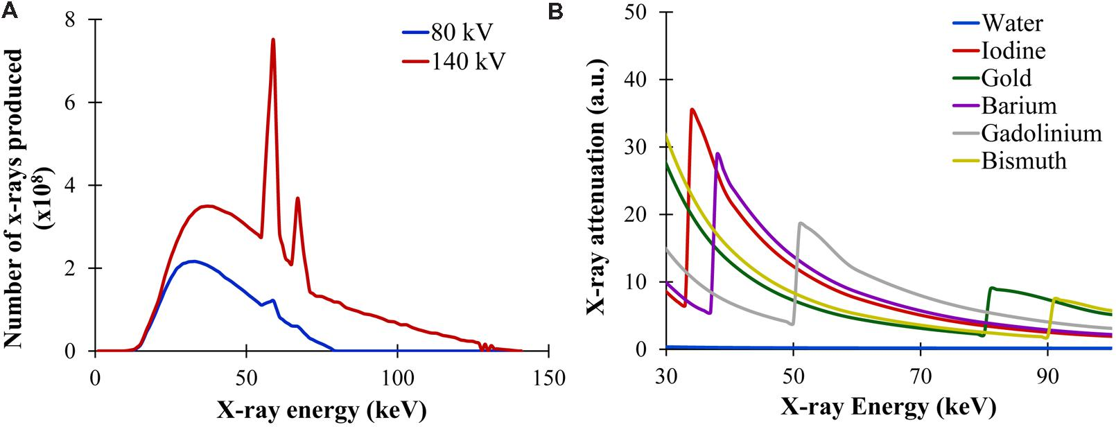 Radiative transfer equation and diffusion