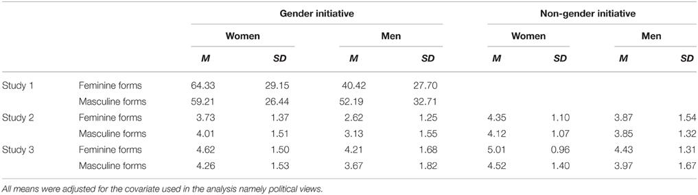 articles on gender language