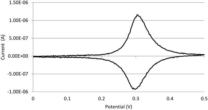 lisinopril cymbalta drug interaction