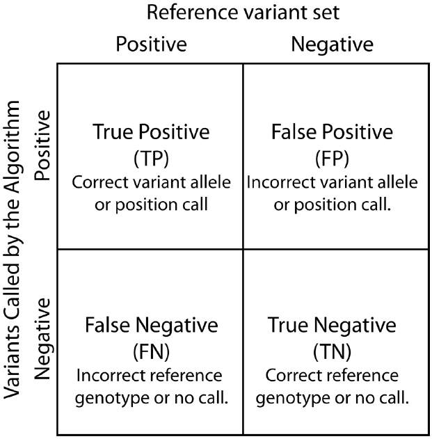 false negative vs If we believe that the false positive is a problem due to the extra costs, with a false  negative, errors are there but we are not aware of them and we feel at ease.