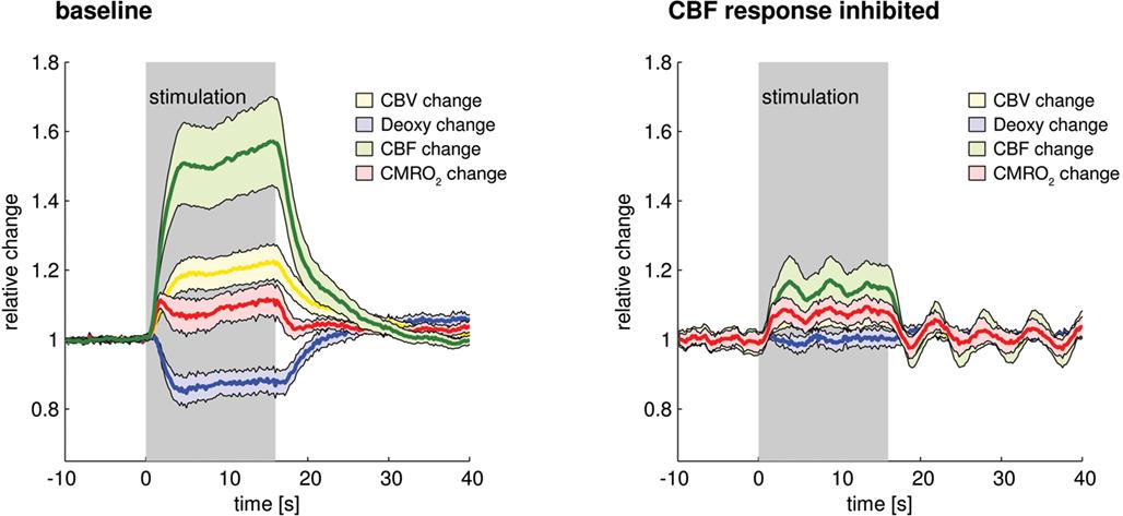 Cbf fmri study