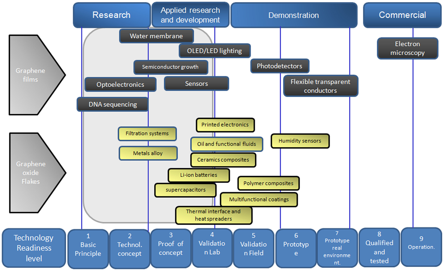 ... of Graphene as a Smart Material: A Review | Smart Materials