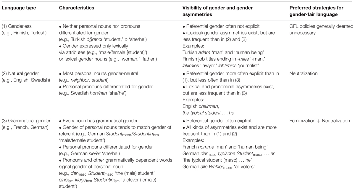 how do the gender differences in The sex and gender distinction is not universal in ordinary speech,  among scientists, the term sex differences (as compared to gender differences).