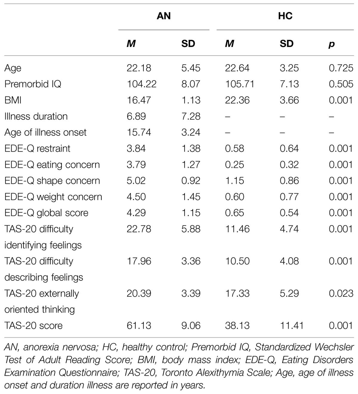 toronto alexithymia scale tas 20 questionnaire pdf