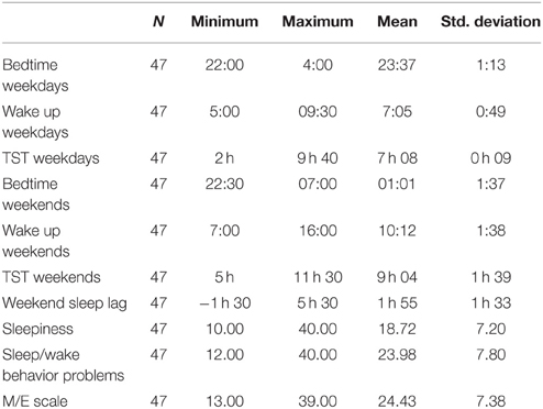 lifespan changes in sleep essay To change beliefs that many of them do not want to change  sample argumentative essay: health and healing at your fingertips  when you cannot sleep, you take xanax without thinking of the side effects of these when you use these pills for a long period, you become addicted to them you cannot sleep without.