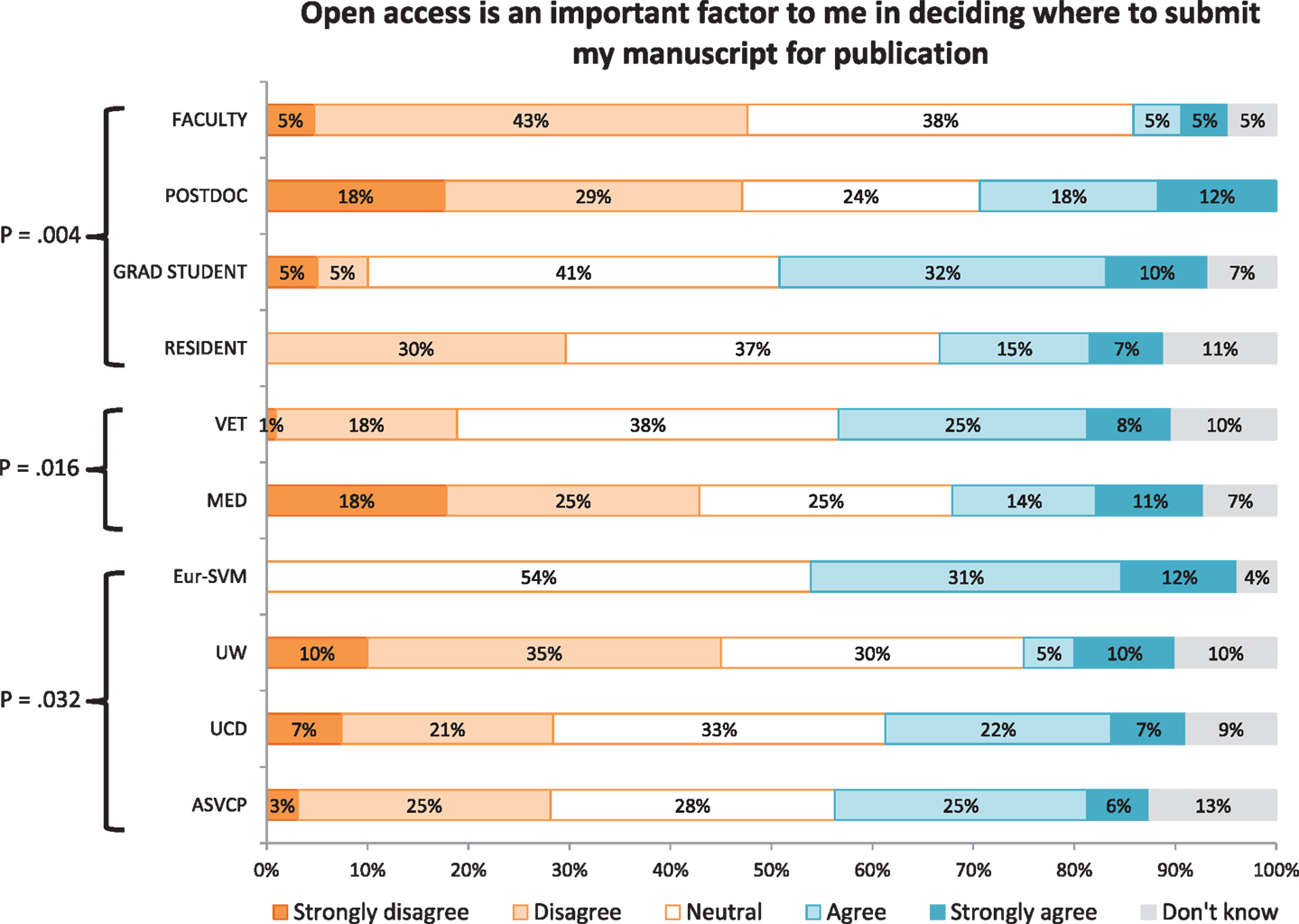 science articles authors