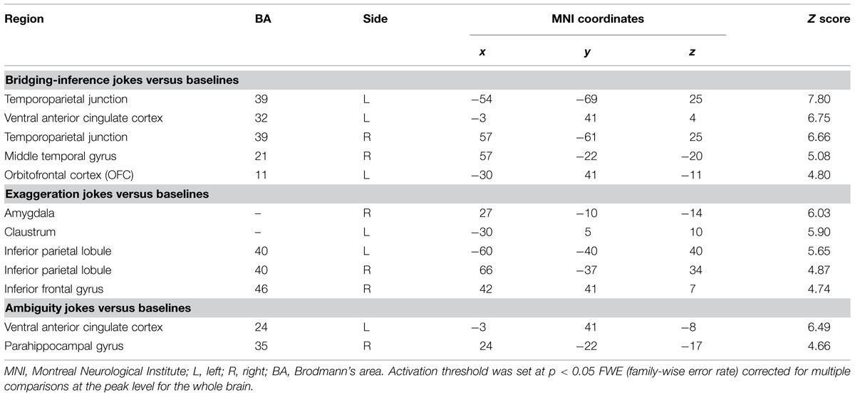 case study parietal lobe analysis Behavioural neurology 18 (2007) 65–80 65 ios press psychic tonus, body schema and the parietal lobes: a multiple lesion case analysis cmj braun∗, s desjardins, s gaudelet and a guimond.