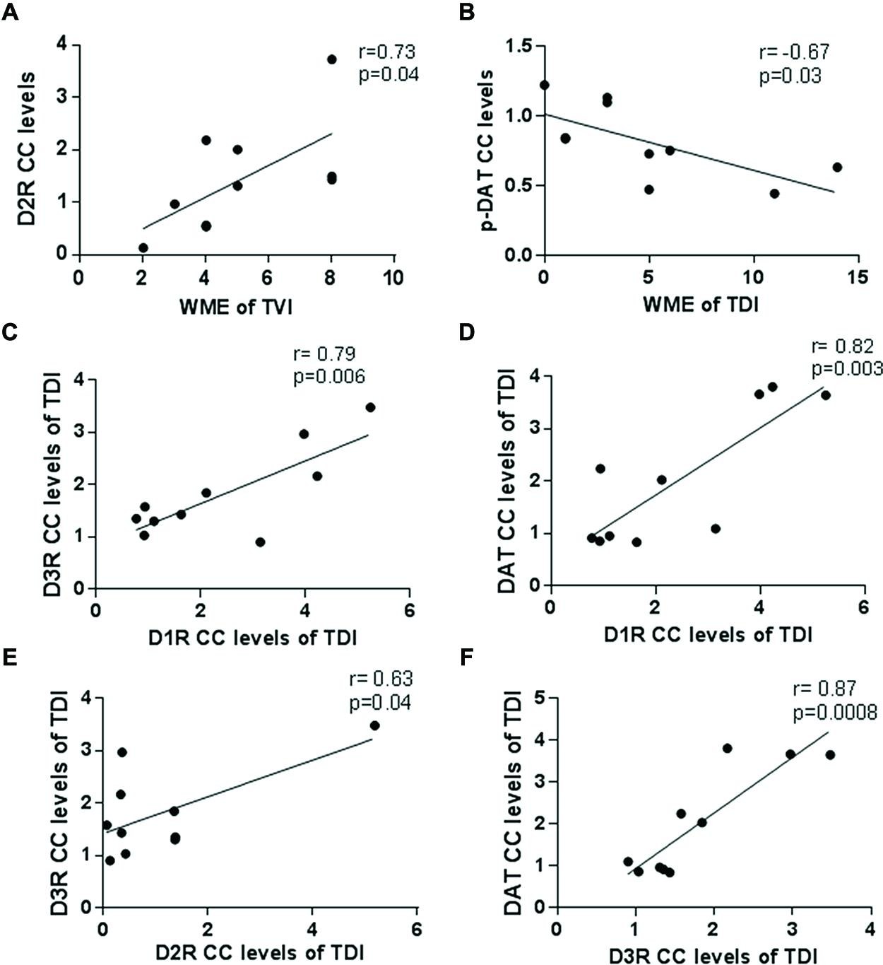 Frontiers the effect of modafinil on the rat dopamine for Pearson r table interpretation