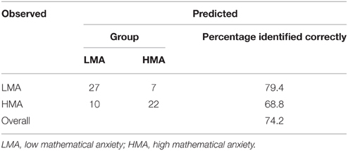 research paper - math anxiety Tudy conducted by baloglu and kocak (2005) found math anxiety as a condition in which individuals experience negative effect when engaging in tasks that deman.