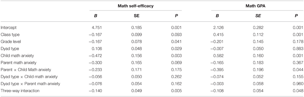 math anxiety and math self efficacy essay In 2012 pisa investigated a range of self-beliefs: mathematics self-efficacy (the  extent to  on average across oecd countries, greater mathematics anxiety is.