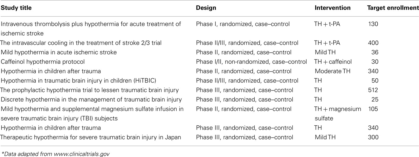 systemic hypothermia in acute cervical spinal cord injury a case-controlled study