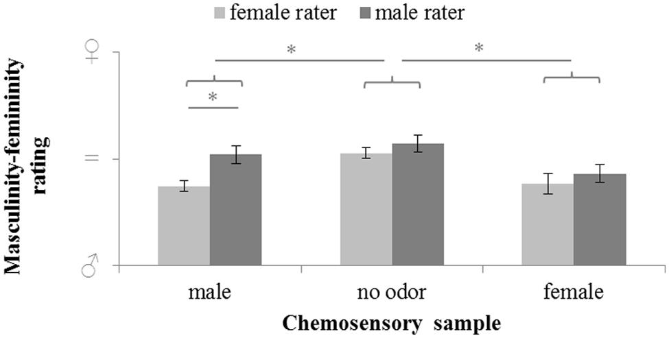 masculine and feminine communication differences Understand gender differences in communication styles to prevent misunderstandings when interacting with the opposite sex.